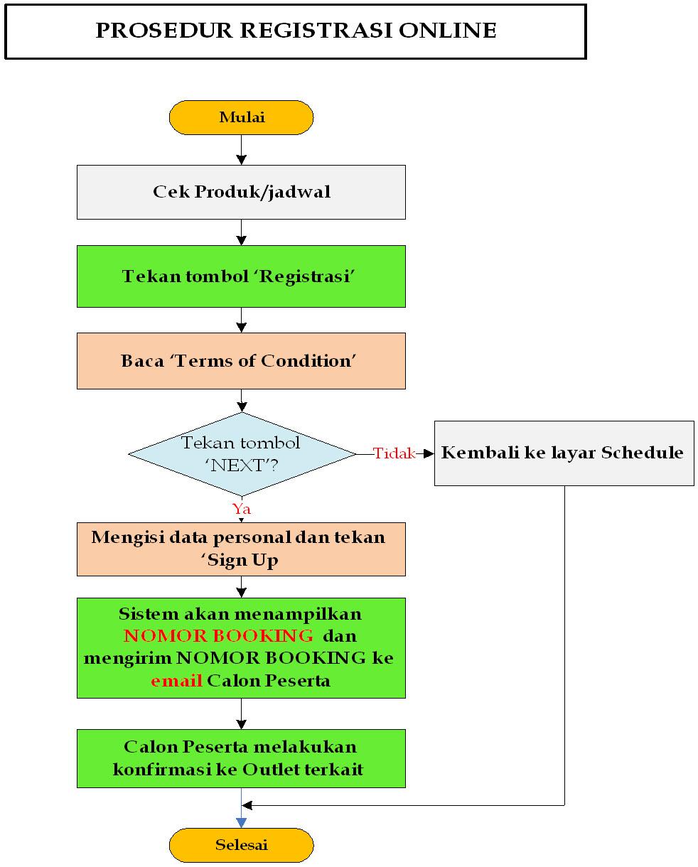 Register Flow